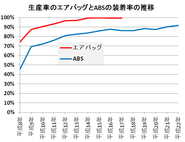 生産車のエアバッグとABSの装着率の推移