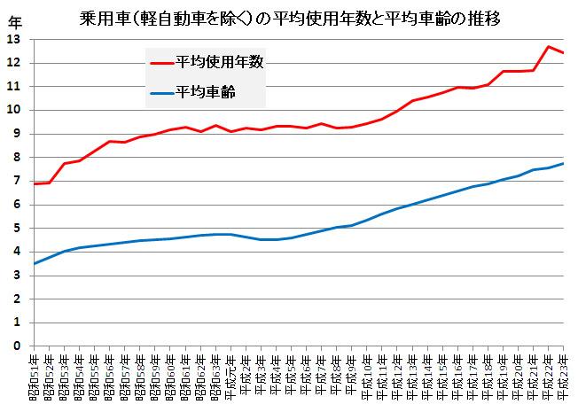 平均使用年数と平均車齢
