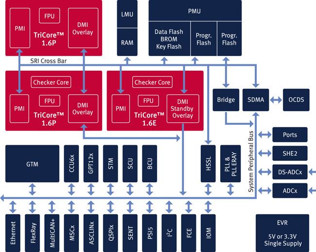 Photo02:Infineonは同社が長く開発してきたTriCoreと呼ばれるプロセッサを3つ搭載した。もっとも「3つだからTriCore」という訳ではない。LockStep動作では、2つのTriCore 1.6Pが連動する形で、TriCore 1.6Eは別の処理となる
