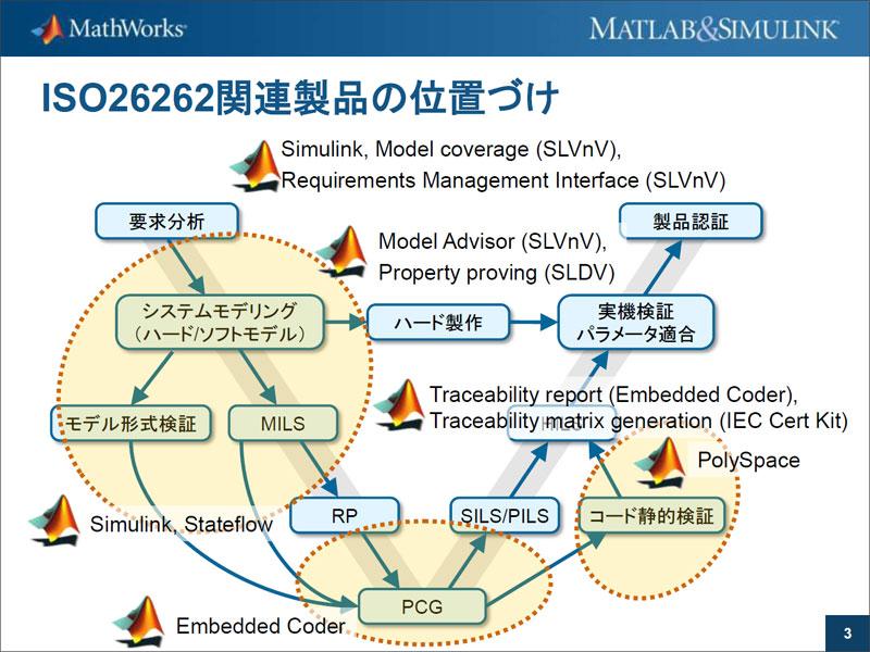 """Photo04:プレゼンテーションそのものは、同社が2010年に行ったMATLAB Expo 2010における""""機能安全規格(ISO26262)を支援するMathWorks""""という講演で利用されたものの抜粋"""