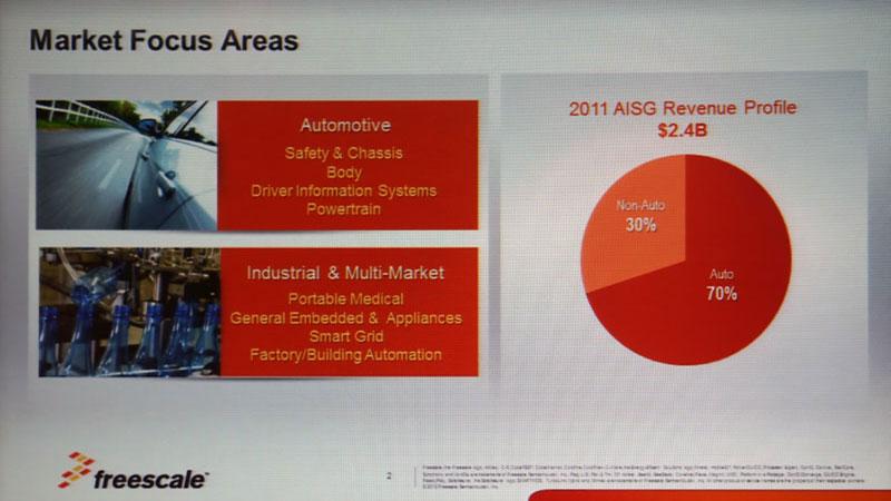Photo02:自動車向けの売上規模は16.8億ドルほどになる。ちなみにもう1つのNMSGの2011年の売上規模は16億ドルで、合計して40億ドルほどなので、フリースケール全体の中での自動車向けの売上規模は4割強となる