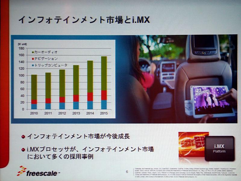 Photo09:i.MXはARMのCortex-Aシリーズのプロセッサコアを搭載する製品。最新型のi.MX6シリーズは、ARM Cortex-A9を最大4つ搭載する。ちなみに前世代のi.MX5シリーズは、例えばAmazonのKindleとか楽天のKoboなど、意外にあちこちで広く利用されている製品でもある