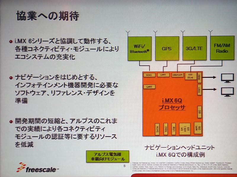 Photo11:i.MX 6Qというのはi.MX6 Quad-core(4コア)の意味