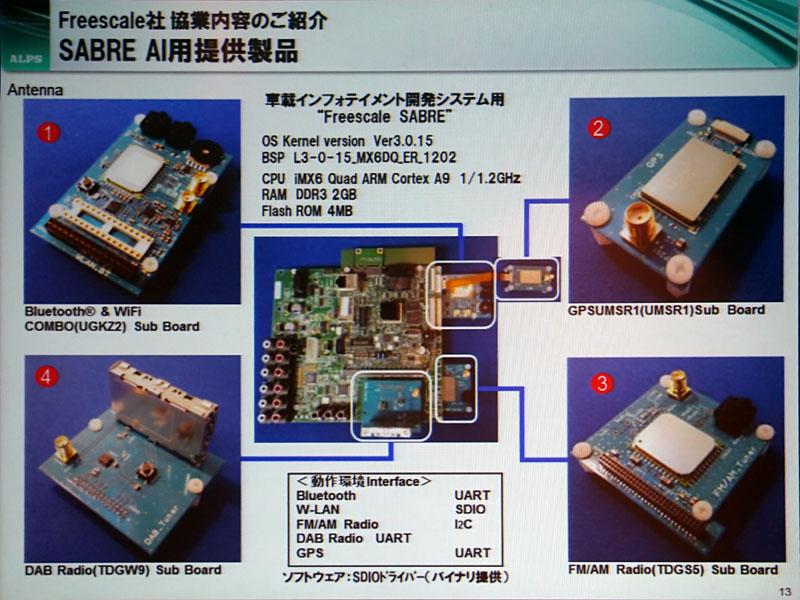 Photo14:中央の緑のボードがフリースケールのi.MX6を搭載したリファレンスボードで、ここに青い基板の形で接続されるのがアルプス電気の提供するモジュール