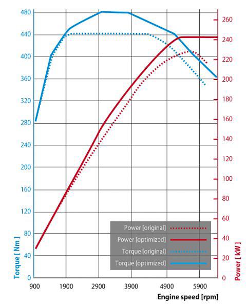 性能曲線。実線がポールスター・パフォーマンス・パッケージ導入後の性能