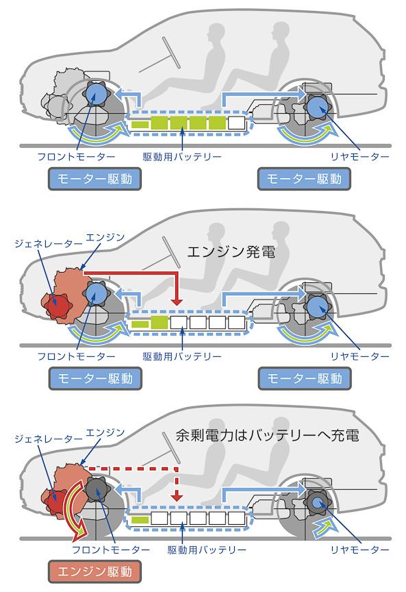 アウトランダーPHEVの走行モード