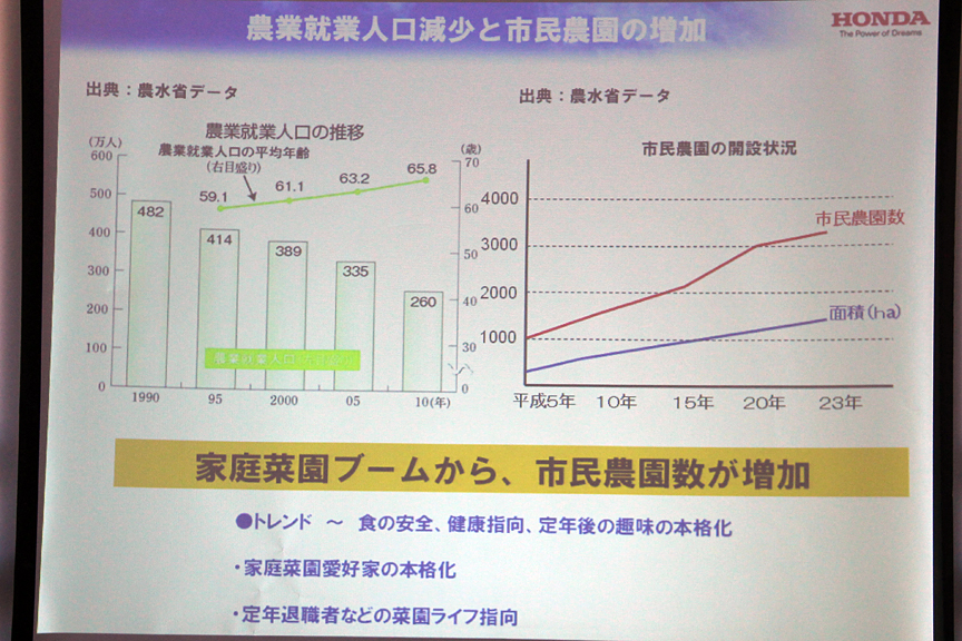 農業人口減少と市民農園の増加