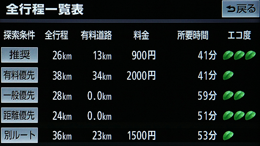 距離や料金、所要時間などの一覧表示が可能。葉っぱマークで示されるエコ度も分かりやすい