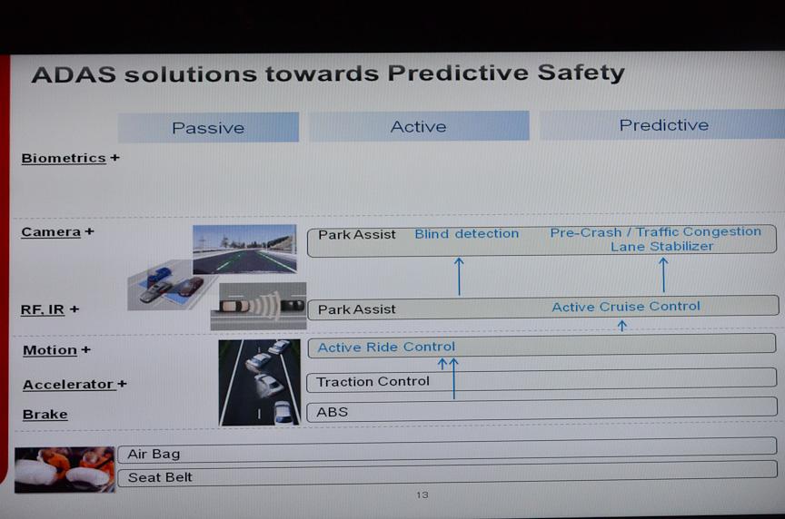 バイオメトリクス、カメラ、レーダーなどのセンサーを利用した先進運転支援システムは、危険を防止する「アクティブセーフティ」から、危険を予測する「プレディレクティブセーフティ」に進化する