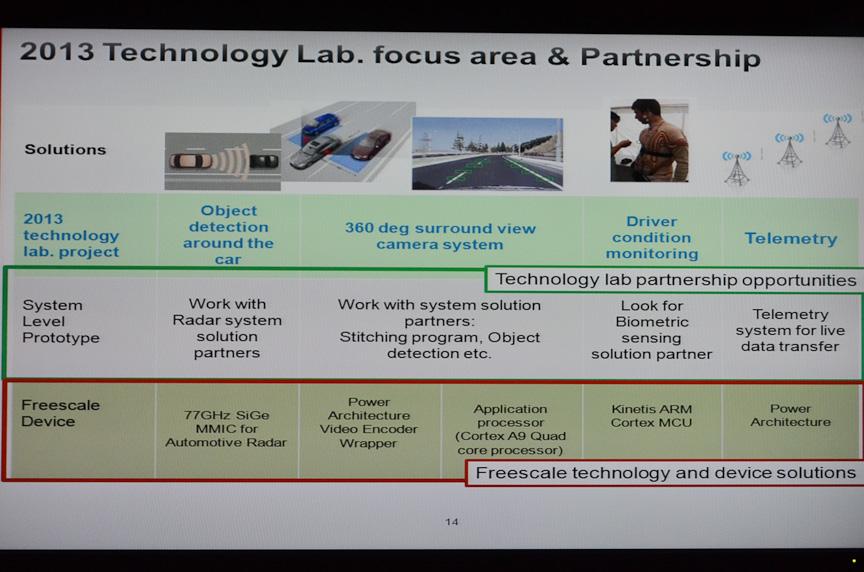 フリースケールの技術だけでなく、さまざまなパートナーの技術も取り入れる。日本の大手電機メーカーがネットワーキング分野で関与する話が進んでいると言う