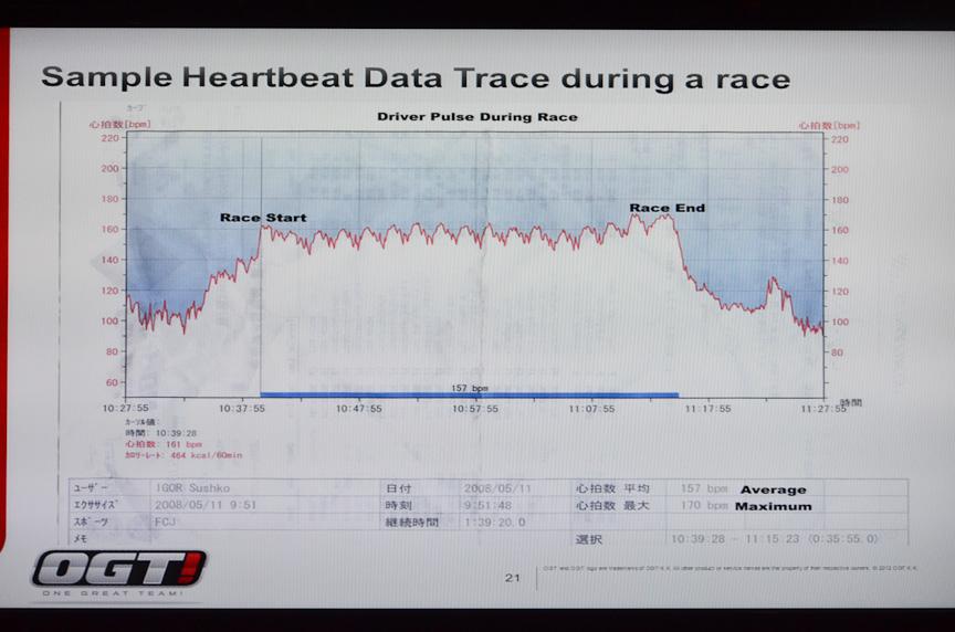 スシュコ選手のレース中の心拍データ