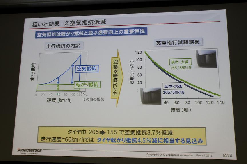 タイヤ幅を細くすると60km/h走行時でのタイヤ転がり抵抗は4.5%減になる