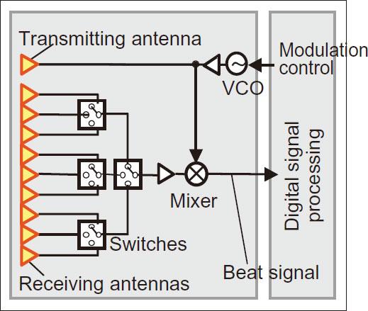 Photo02:レーダーの構成。この図だと送信アンテナが一つ、受信アンテナが9つで構成されているが、実際にアンテナがこのトータル10個で構成されているかどうかは明記されていない。あくまでこれは概念図と考えたほうがよいかも