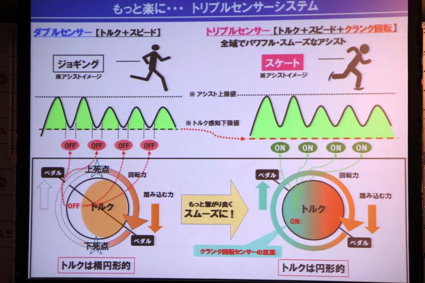 トリプルセンサーシステムのイメージ