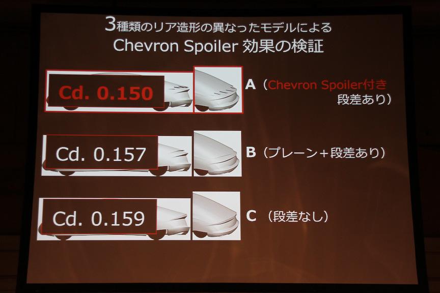 シェブロン スポイラー付きがもっともCd値がよかったと言う
