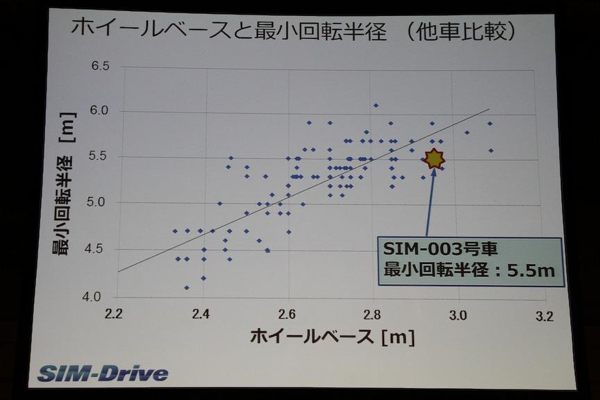 ホイールベースと最小回転半径について。SIM-CELの最小回転半径は5.5m
