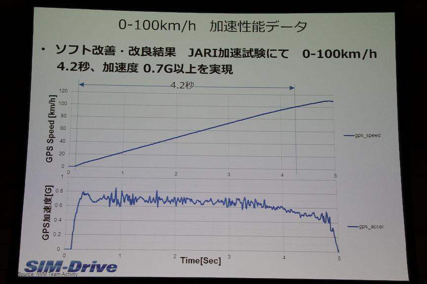0-100km/h加速性能データ