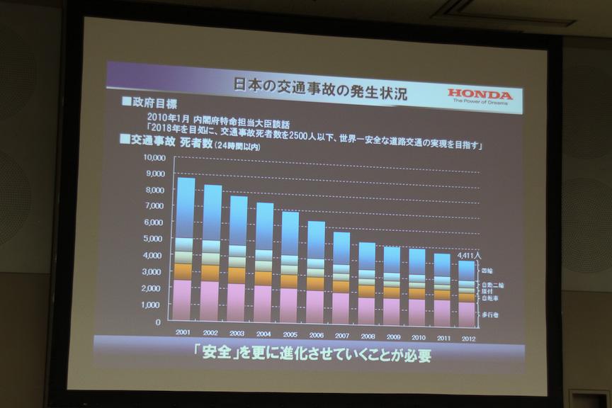 日本における交通事故の発生状況