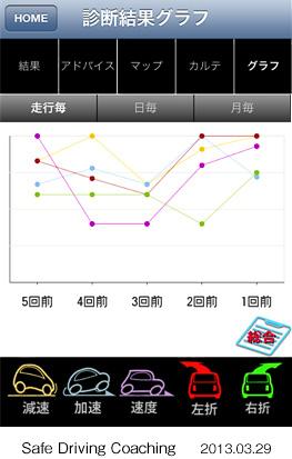 診断結果グラフ画面