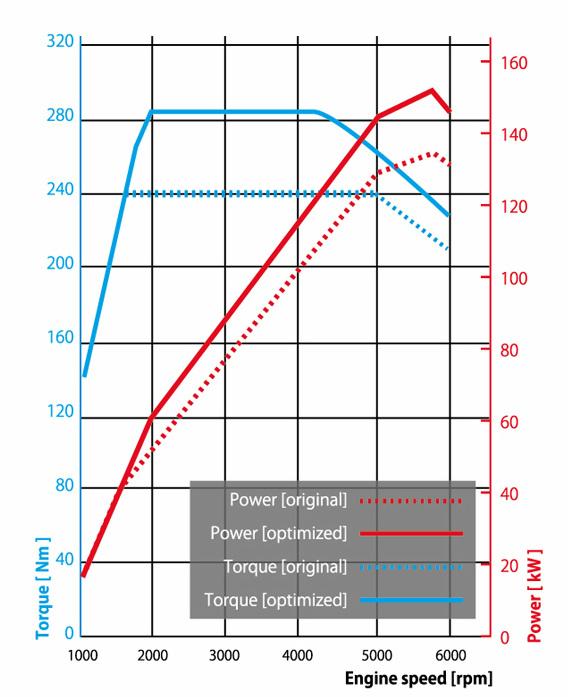 実線がポールスター・パフォーマンス・パッケージ導入後の性能曲線(破線は導入前)