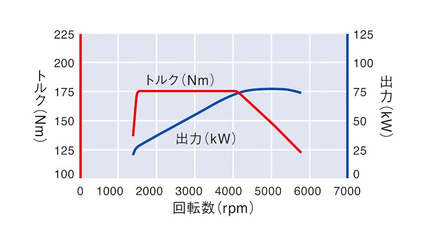 1.2リッターTSIエンジンの性能曲線