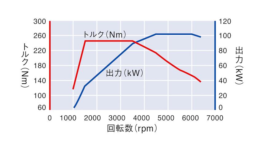 1.4リッターTSIエンジンの性能曲線