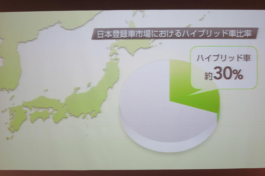 日本登録車市場におけるハイブリッド車比率