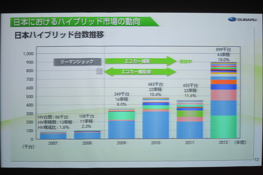 日本におけるハイブリッド市場の動向