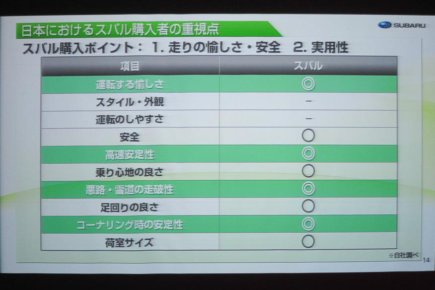 日本におけるスバル購入者の重視点