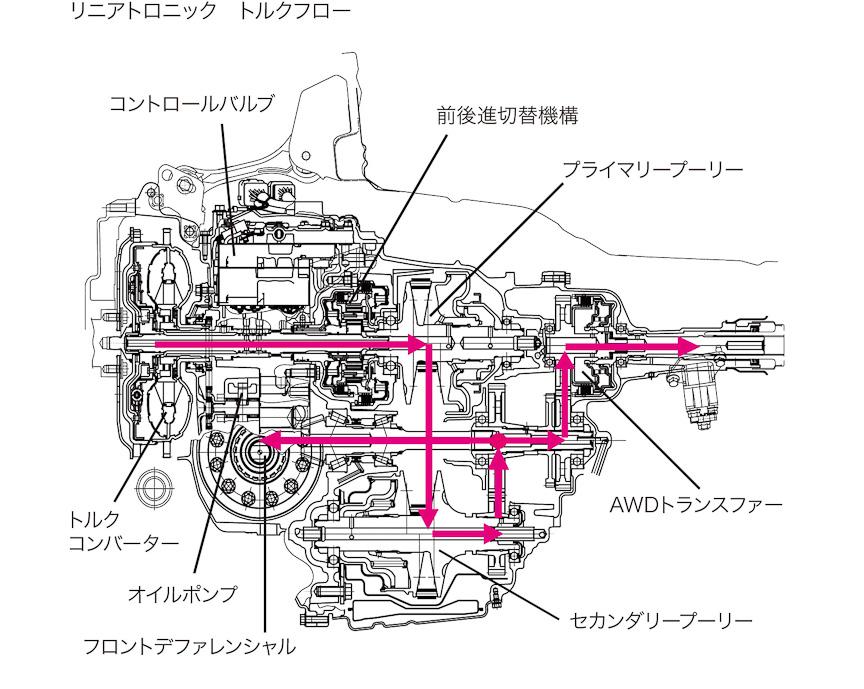 ガソリンエンジン用軽量コンパクトタイプのリニアトロニックCVT。ハイブリッド用では、セカンダリープーリーとアクティブトルクスプリットAWDトランスファー間が延長されているのが分かる