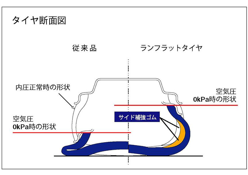 通常のタイヤ(左半分)とランフラットタイヤの違い。ランフラットタイヤは空気圧がゼロになっても、サイド補強ゴムでタイヤの変形を抑え、一定条件での走行を可能にする