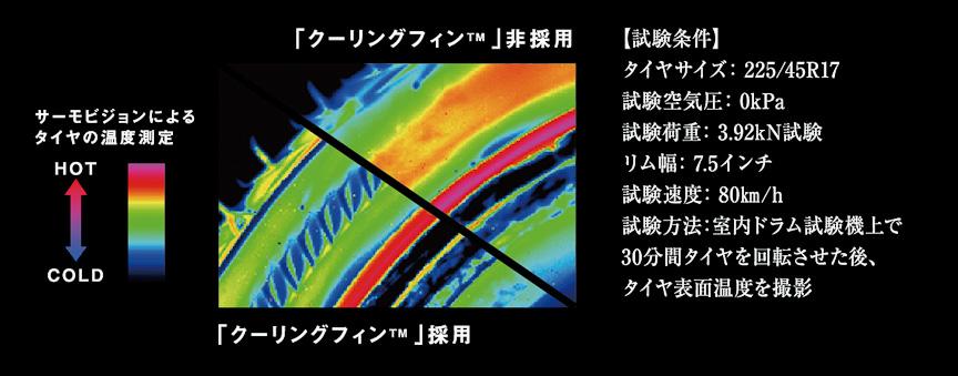 クーリングフィンの効果をサーモビジョンで見る。明らかにクーリングフィン付きのほうが温度が低い