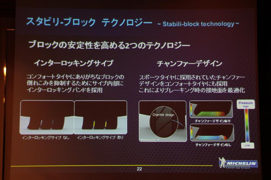 スタビリ-ブロック テクノロジーについて。ブロックの倒れ込みを抑制するためにサイプ内部にロッキングバンドを採用したほか、チャンファーデザインによりおもにブレーキング時の接地面を最適化した