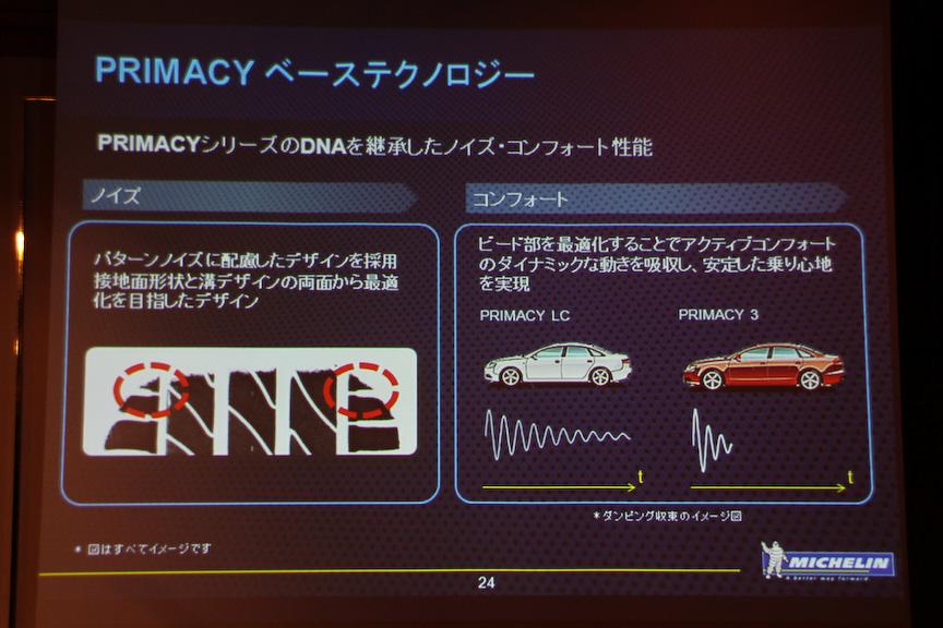 優れたコンフォート性を実現するべくパターンノイズに配慮したデザインを採用するとともに、ビード部の最適化によってプライマシー LCよりも路面から伝わる振動の収束性を高めた