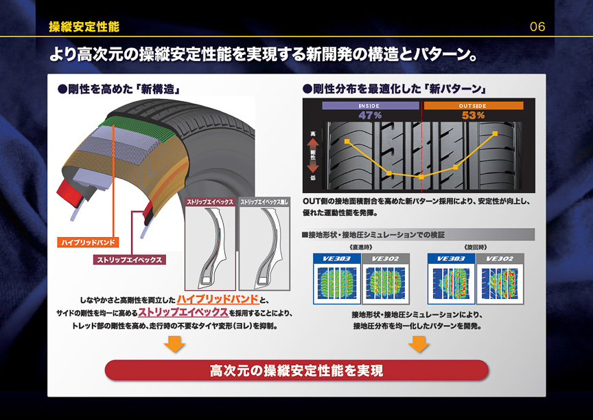 タイヤパターンにおいては、剛性分布を最適化