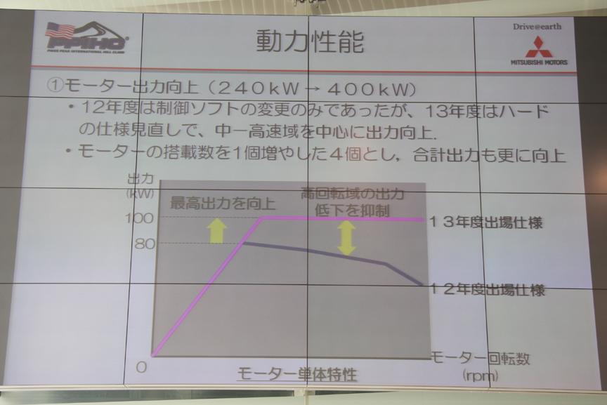 モーターとバッテリーを変更し、さらにモーターの追加などによって大幅な出力向上を果たしたほか、高回転域での出力低下も抑制している