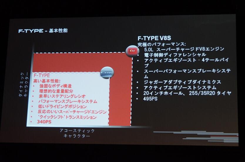 F-TYPE、F-TYPE V8Sの特徴