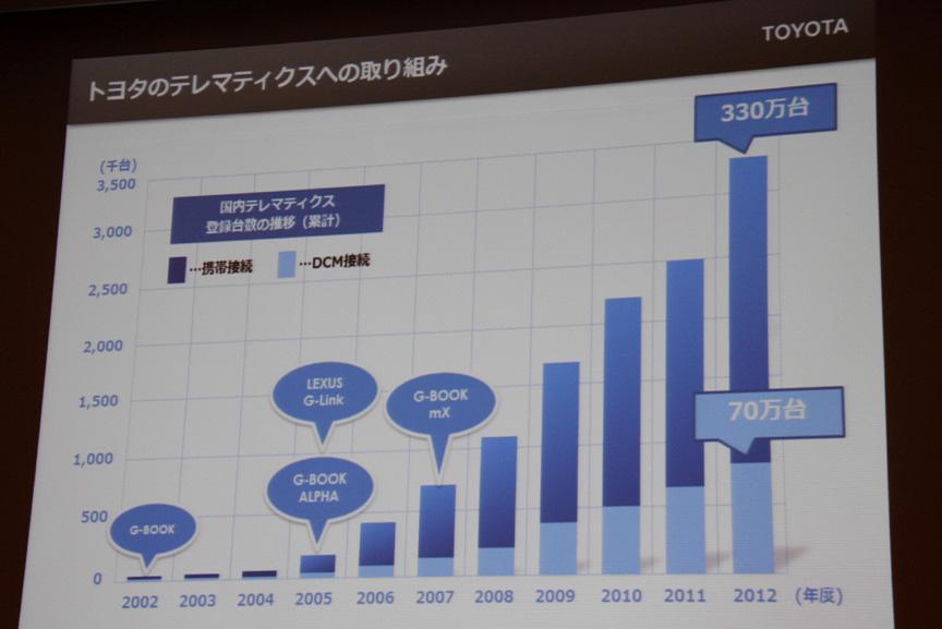 2002年にG-BOOKサービスが登場し、10年で携帯電話による接続数が330万台、DCM接続数も70万台まで増加し、膨大なプローブ情報が集まる環境が整ってきている