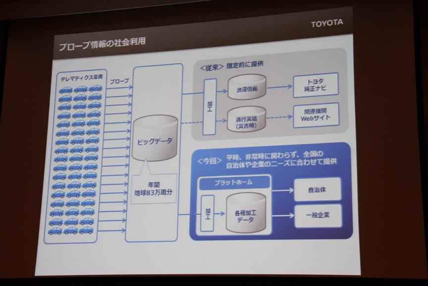 これまではプローブ情報で集められたデータをトヨタ社内だけで利用してきたが、これからはニーズに合わせてさまざまな形式で提供していく