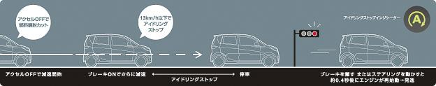 信号待ちなどでブレーキを踏むと、停車に先駆け13km/h以下の領域からエンジンを停止する