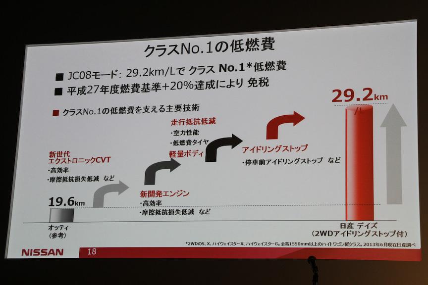 JC08モード燃費は2WDのアイドリングストップ付きのモデルが29.2km/Lを達成