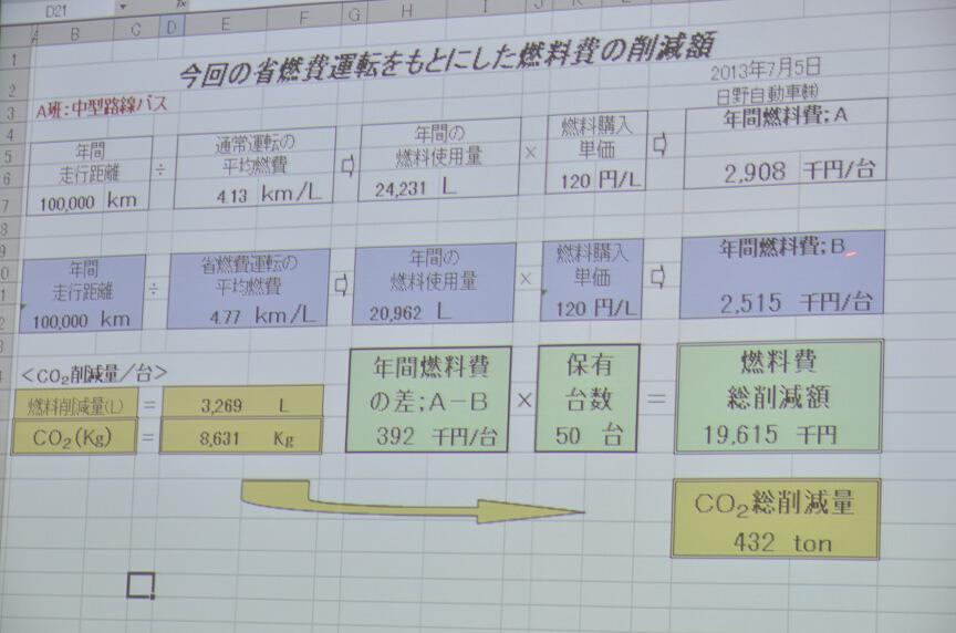 受講者には燃料費の節約シミュレーションを提示している