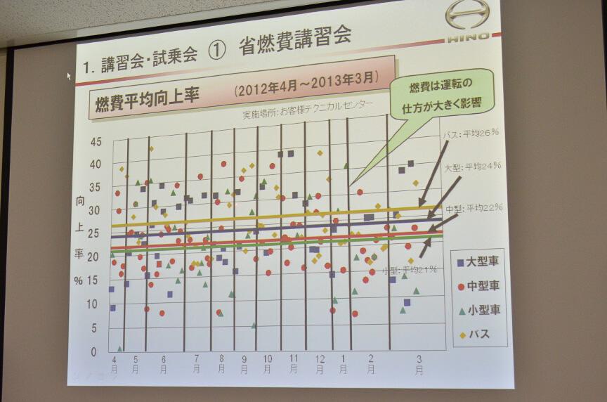 講習会による燃費改善の実績