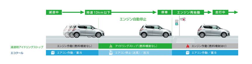 これまで同様、「新アイドリングストップシステム」は減速でスピードが13km/h以下になるとアイドリングを停止。エンジン停止でエアコンが作動しない状況でも、「エコクール」が蓄えた冷気を送風に乗せて車内に送って快適さを保つ