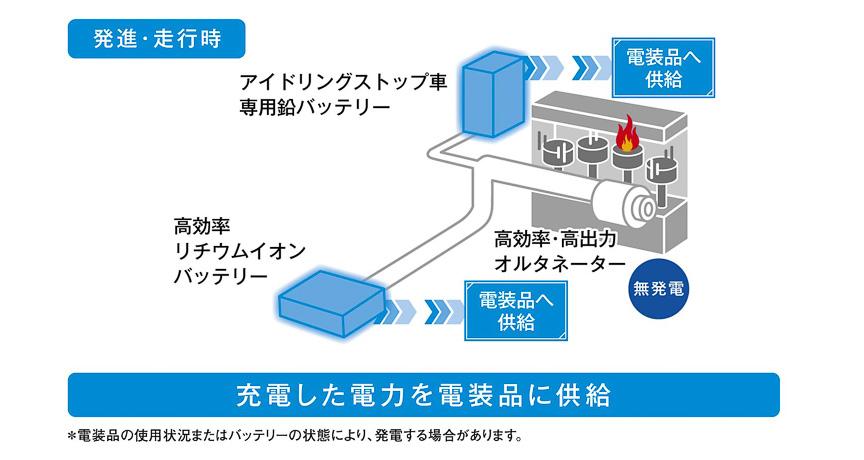 「エネチャージ」の作動イメージ。高価で重いシステムを使うことなく、エンジンが発生したエネルギーを効率よく使い切るという発想から生み出された環境技術だ