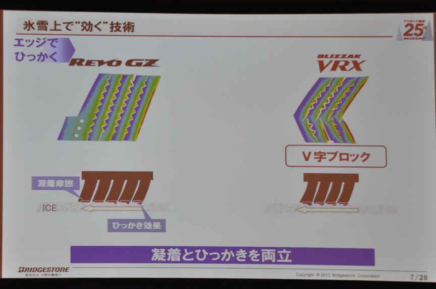 V字ブロックの採用により、凝着とひっかきを両立