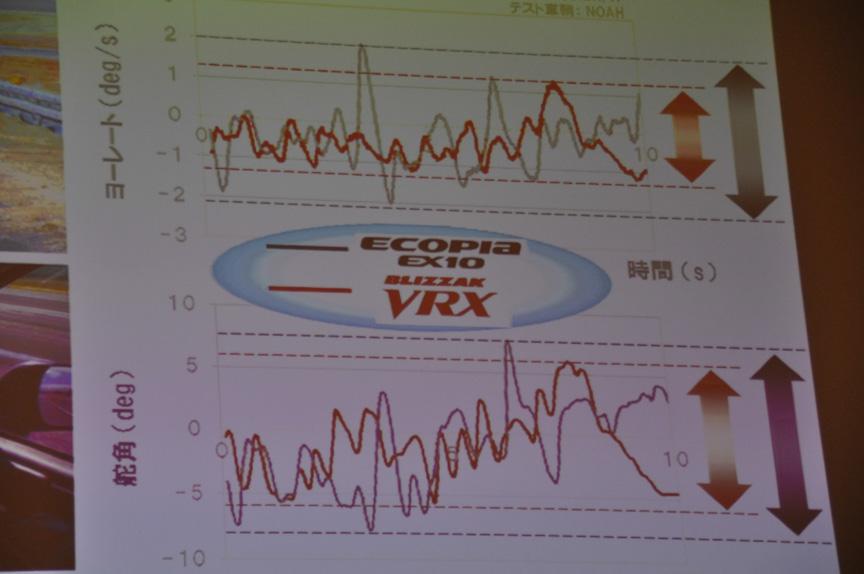 エコピア EX10との外乱安定性比較。VRXのほうが優れている。EX10は非対称形状(ラク形状)は採用しておらず、転がり抵抗を低減するエコ形状のみ採用