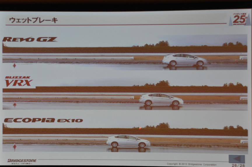 ウェットブレーキ性能比較。EX10はラベリング制度で「b」の性能を持つので、VRXの性能の高さが分かる