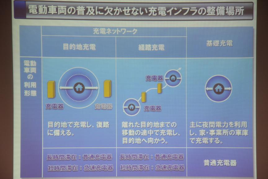充電インフラは「目的地充電」「経路充電」「基礎充電」の3種類に分けられ、今回の共同プロジェクトでは「目的地充電」「経路充電」について設置促進を進めていくという