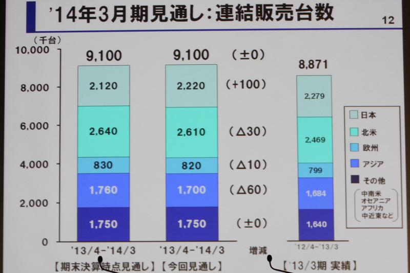 連結販売台数を期末決算時の発表値から修正。日本市場の販売増と他市場の販売減で相殺状態になり、トータルの数値は変わっていない